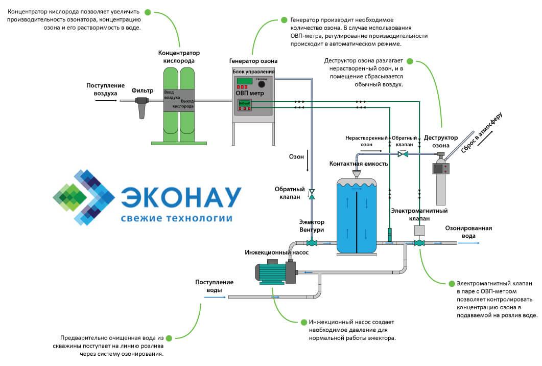 Схема озонирования бутилированной воды