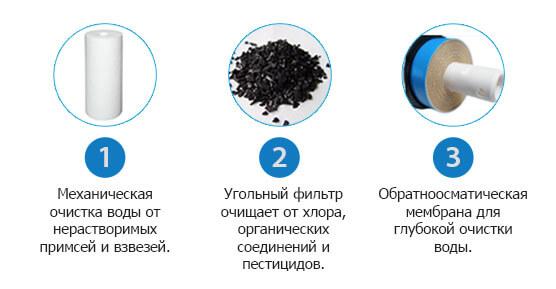 Три ступени очистки воды